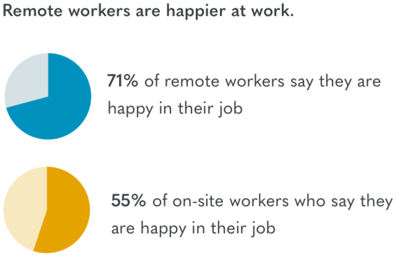 remote-workers-happier-at-home-chart